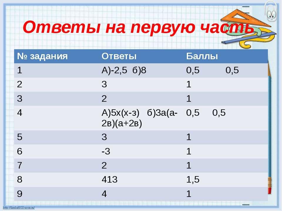 Ответы на первую часть № задания Ответы Баллы 1 А)-2,5 б)8 0,5 0,5 2 3 1 3 2 ...
