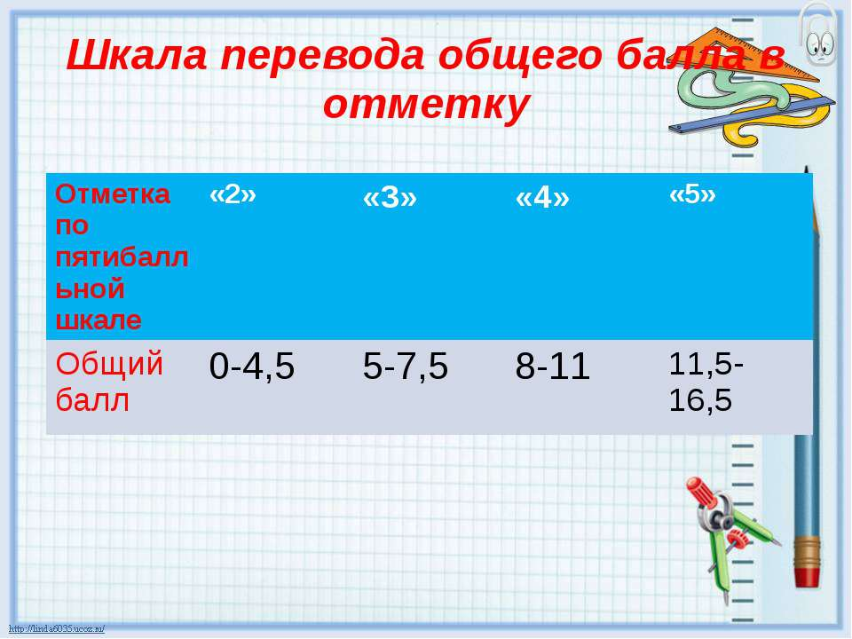Шкала перевода общего балла в отметку Отметка по пятибалльной шкале «2» «3» «...