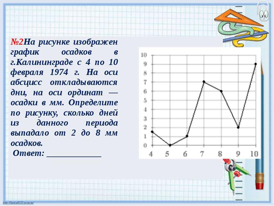 №2Нарисунке изображен график осадков в г.Калининграде с 4 по 10 февраля 1974 ...