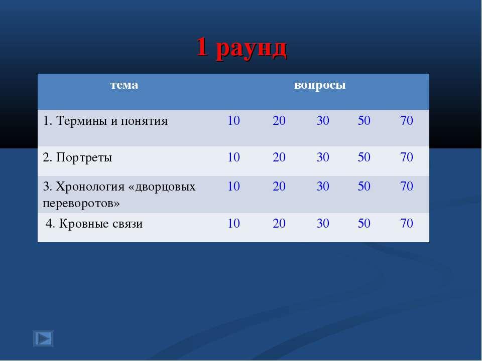 1 раунд тема вопросы 1. Термины и понятия 10 20 30 50 70 2. Портреты 10 20 30...