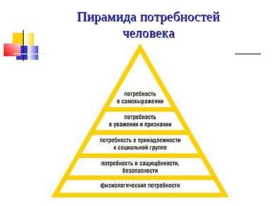 Пирамида потребностей человека