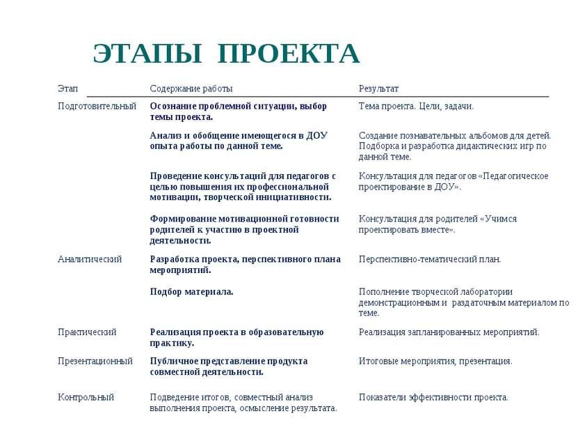 ЭТАПЫ ПРОЕКТА Этап Содержание работы Результат Подготовительный Осознание про...