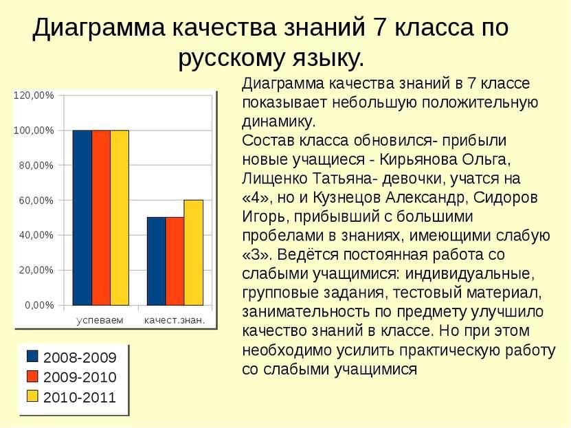 Диаграмма качества знаний 7 класса по русскому языку. Диаграмма качества знан...