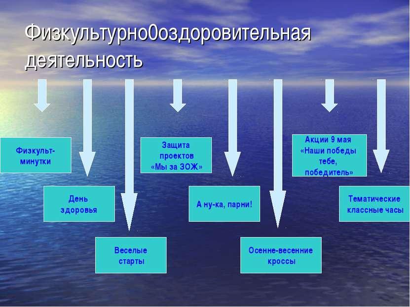 Физкультурно0оздоровительная деятельность Физкульт- минутки День здоровья Вес...