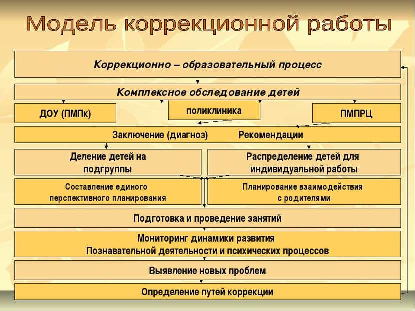 Коррекционно – образовательный процесс Комплексное обследование детей ДОУ (ПМ...