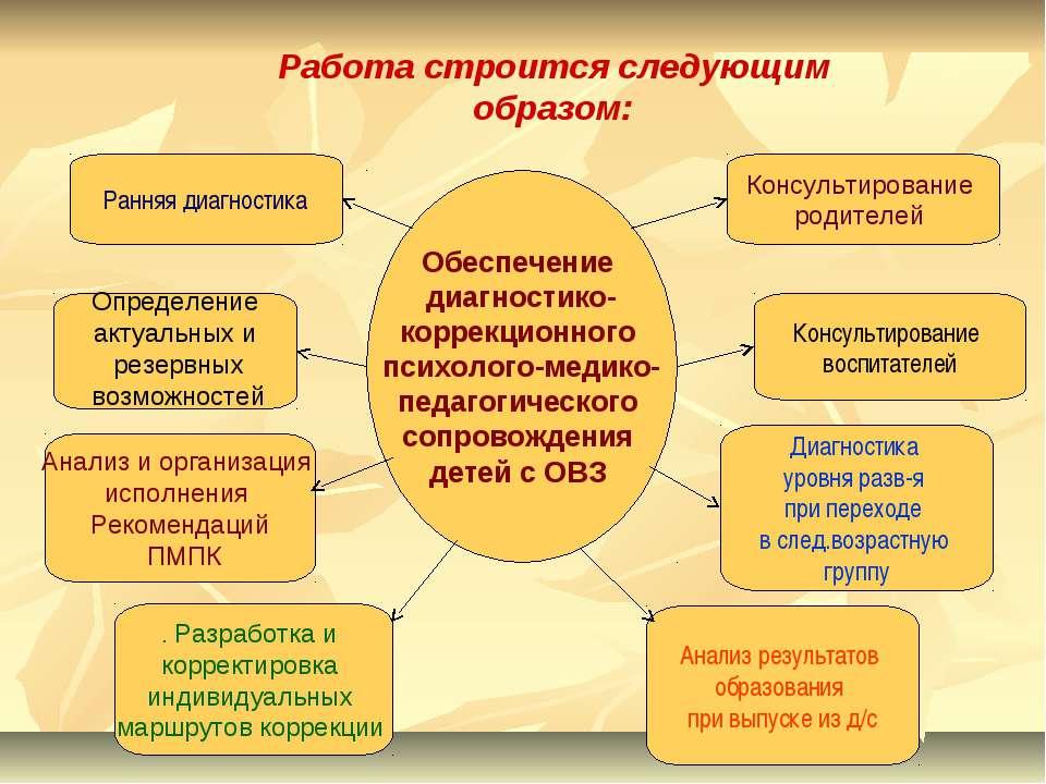 Работа строится следующим образом: Обеспечение диагностико- коррекционного пс...