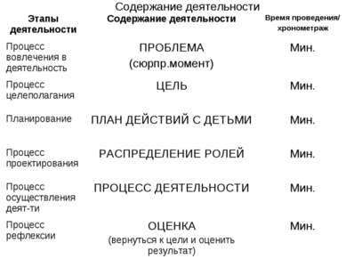 Содержание деятельности Этапы деятельности Содержание деятельности Время пров...