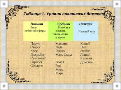 Таблица 1. Уровни славянских божеств Высший Боги небесной сферы Средний Боже...
