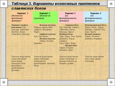 Таблица 3. Варианты возможных пантеонов славянских богов Вариант 1 (деление п...