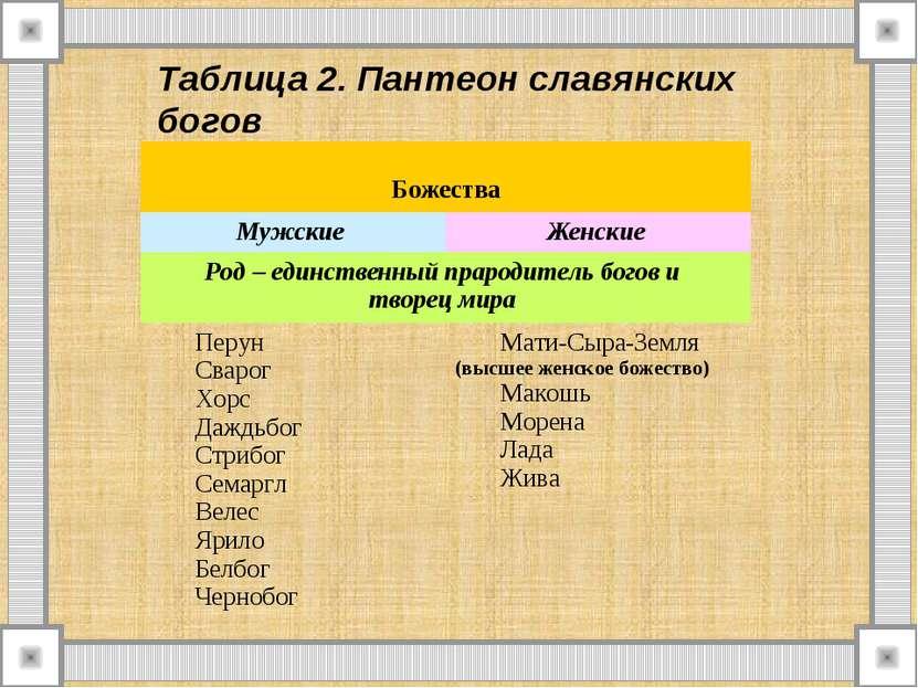 Таблица 2. Пантеон славянских богов Божества Мужские Женские Род – единственн...