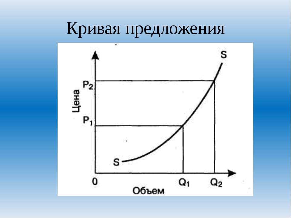 Кривая предложения