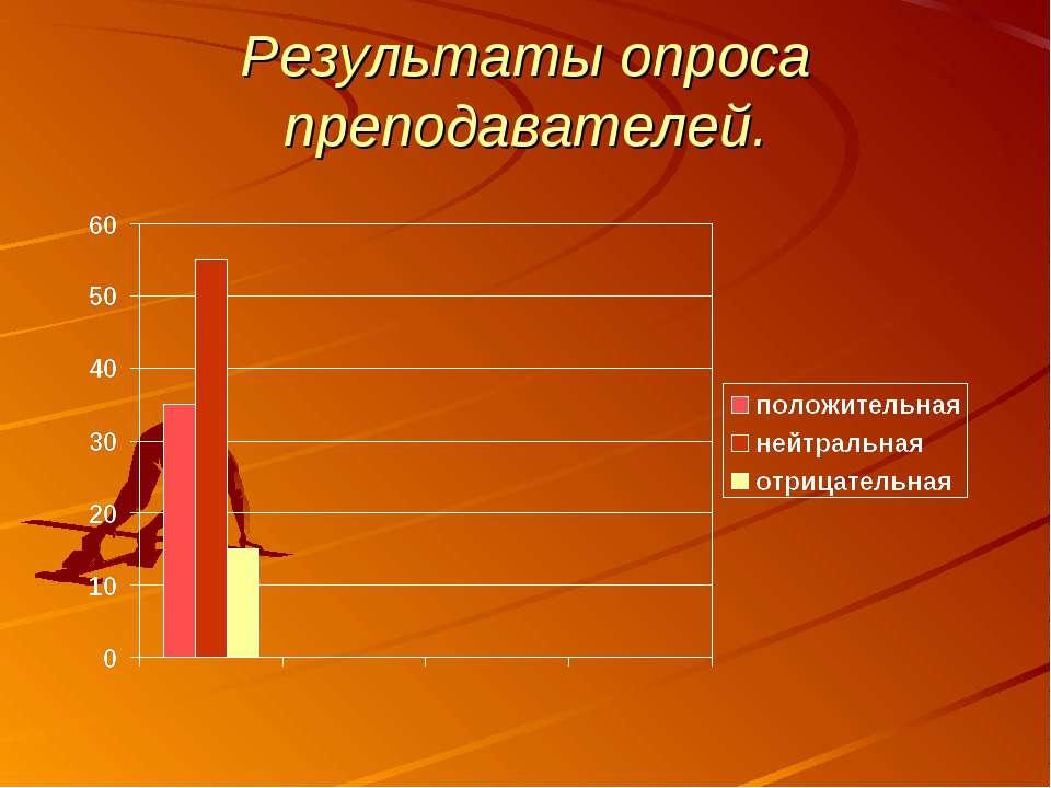 Результаты опроса преподавателей.