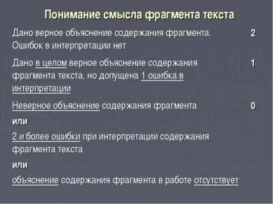 Понимание смысла фрагмента текста Дано верное объяснение содержания фрагмента...