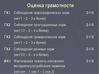Оценка грамотности ГК1 Соблюдение орфографических норм (нет/1 – 2 – 3 и более...