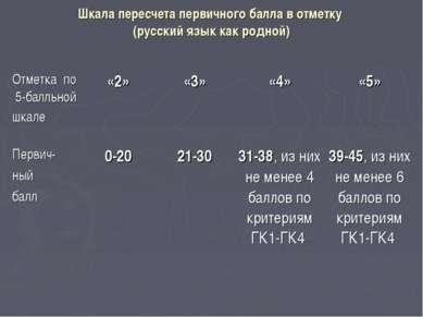 Шкала пересчета первичного балла в отметку (русский язык как родной) Отметка ...