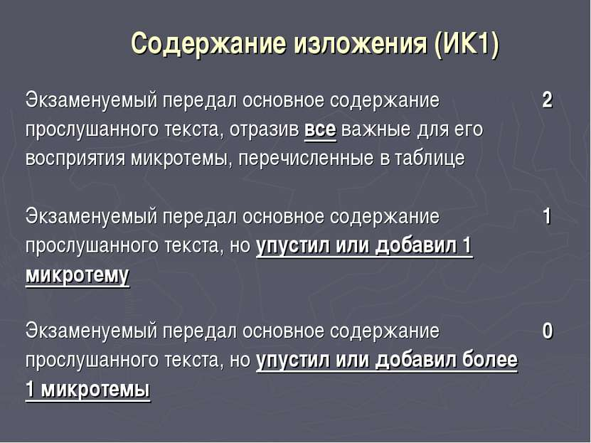 Содержание изложения (ИК1) Экзаменуемый передал основное содержание прослушан...