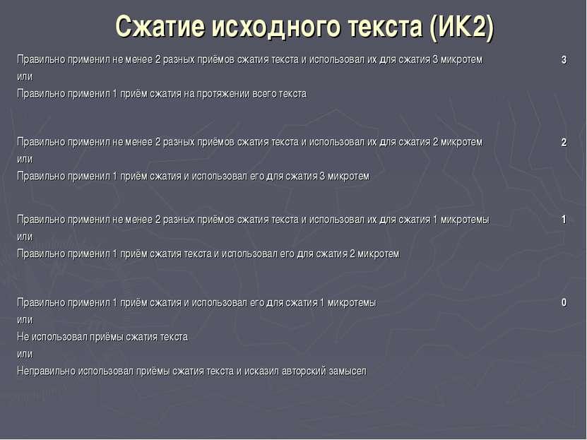 Сжатие исходного текста (ИК2) Правильно применил не менее 2 разных приёмов сж...