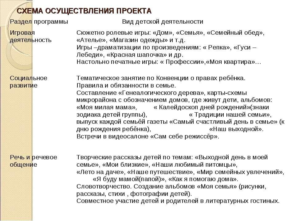 СХЕМА ОСУЩЕСТВЛЕНИЯ ПРОЕКТА Раздел программы Вид детской деятельности Игровая...