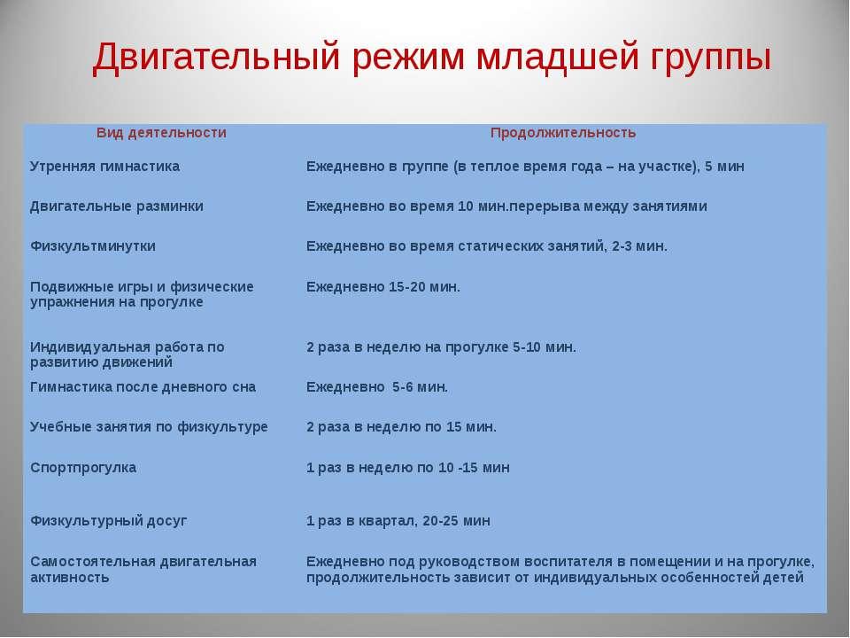 Двигательный режим младшей группы Вид деятельности Продолжительность Утренняя...