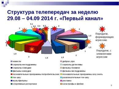 * Структура телепередач за неделю 29.08 – 04.09 2014 г. «Первый канал»