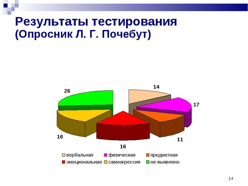 * Результаты тестирования (Опросник Л. Г. Почебут)