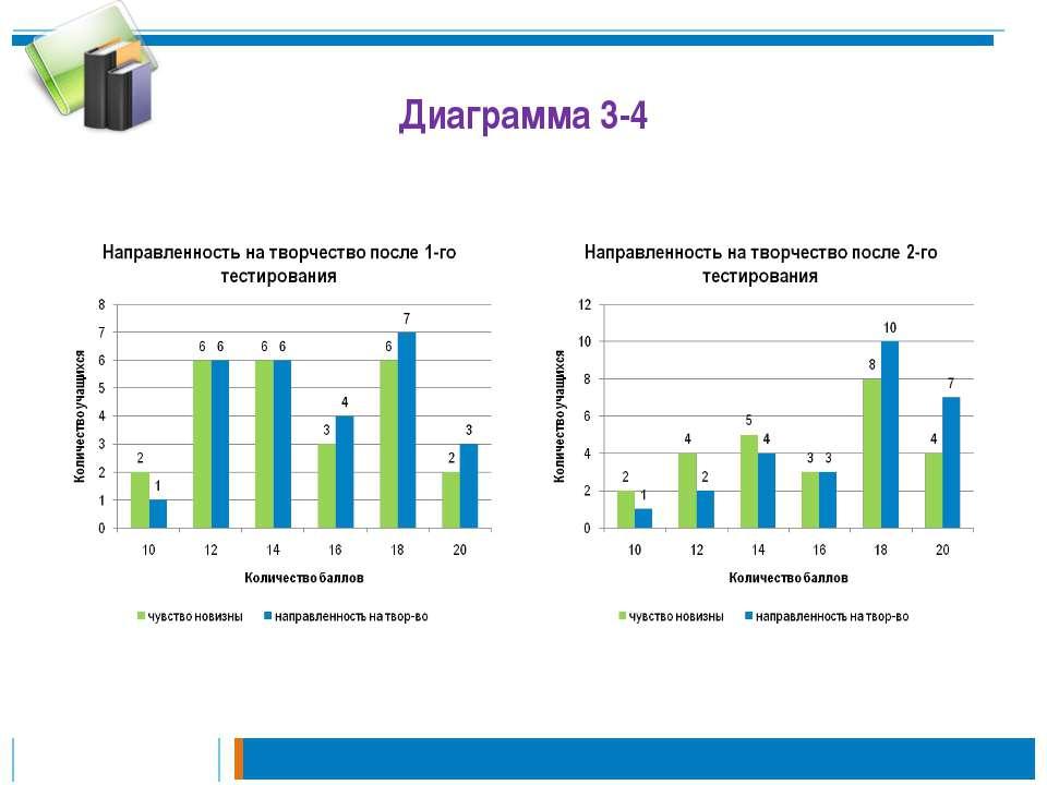 Диаграмма 3-4