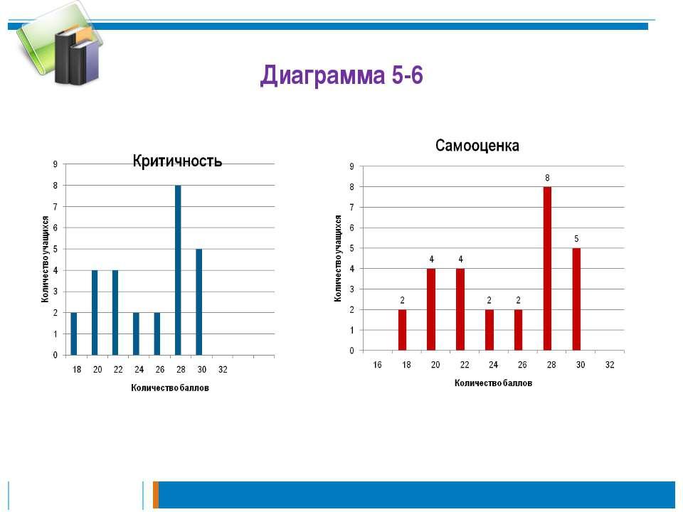 Диаграмма 5-6