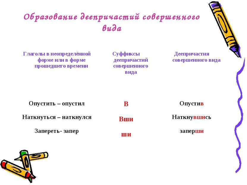 Образование деепричастий совершенного вида Глаголы в неопределённой форме или...