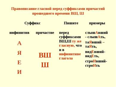 Правописание гласной перед суффиксами причастий прошедшего времени ВШ, Ш