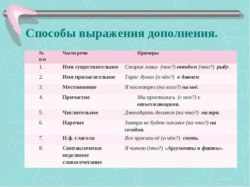 Способы выражения дополнения. № n\n Части речи Примеры 1. Имя существительное...