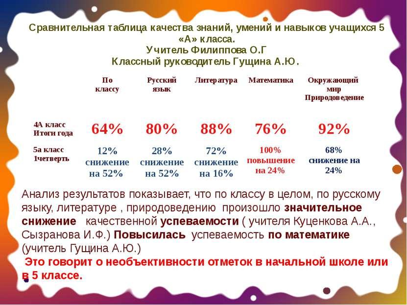 Сравнительная таблица качества знаний, умений и навыков учащихся 5 «А» класса...