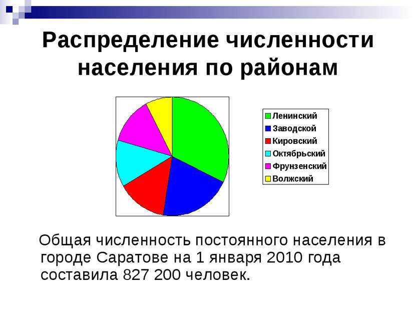 Распределение численности населения по районам Общая численность постоянного ...