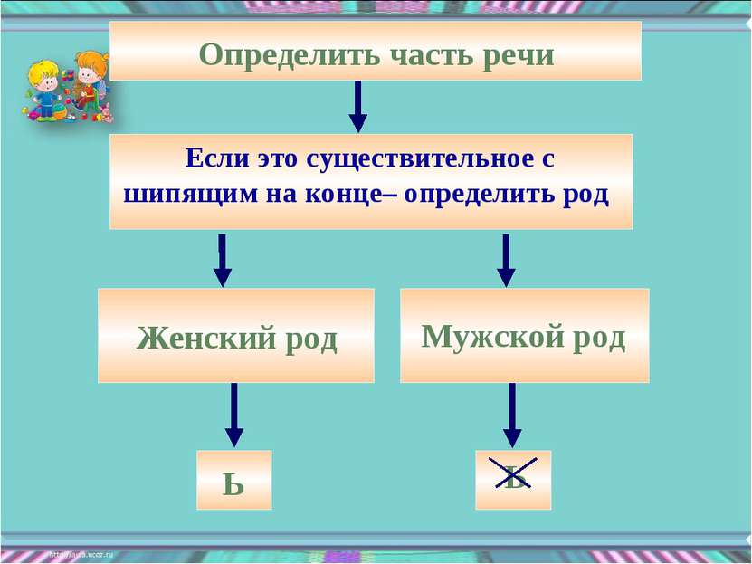 Определить часть речи Женский род Мужской род Ь Ь Если это существительное с ...