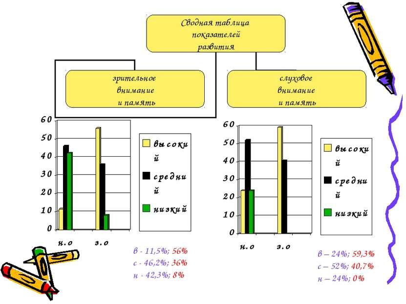 в - 11,5%; 56% с - 46,2%; 36% н - 42,3%; 8% в – 24%; 59,3% с – 52%; 40,7% н –...