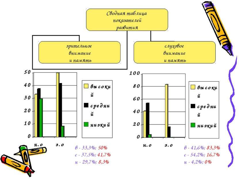 в - 33,3%; 50% с - 37,5%; 41,7% н - 29,7%; 8,3% в - 41,6%; 83,3% с - 54,2%; 1...