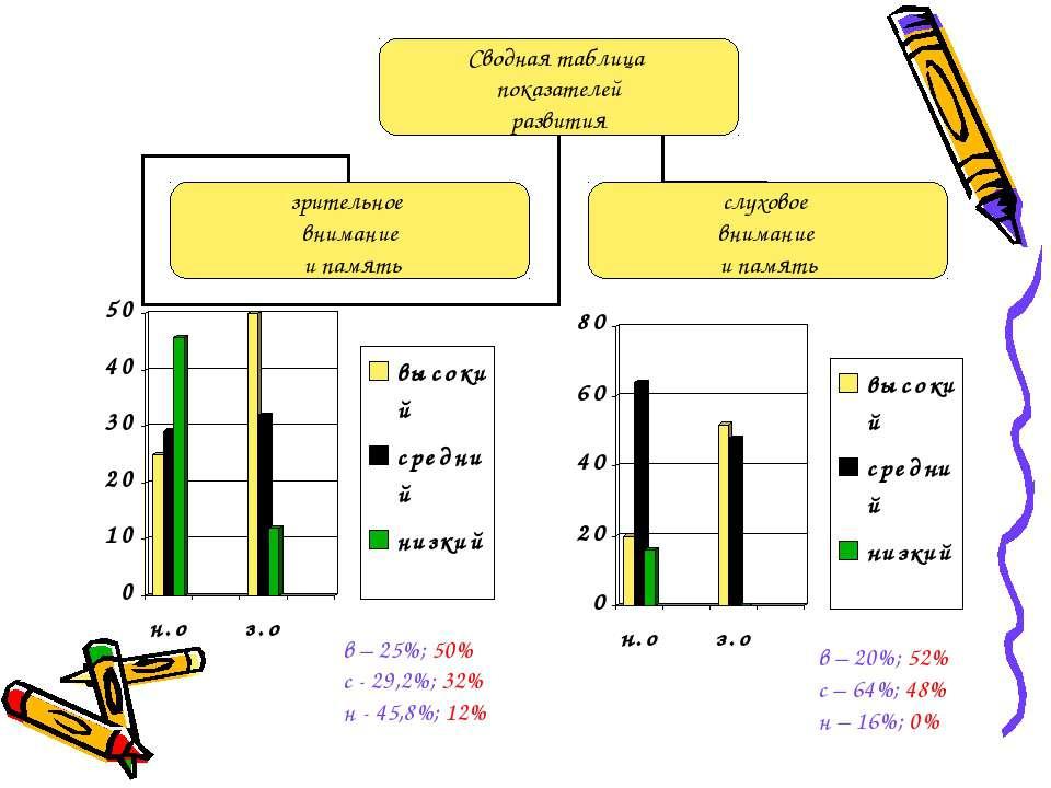 в – 25%; 50% с - 29,2%; 32% н - 45,8%; 12% в – 20%; 52% с – 64%; 48% н – 16%; 0%