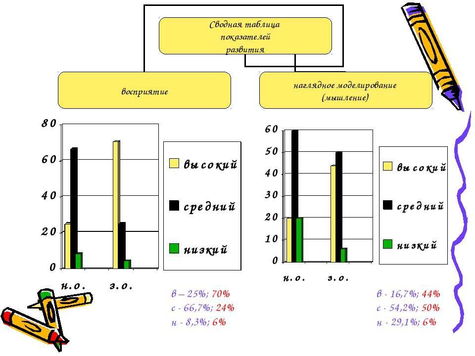в – 25%; 70% с - 66,7%; 24% н - 8,3%; 6% в - 16,7%; 44% с - 54,2%; 50% н - 29...
