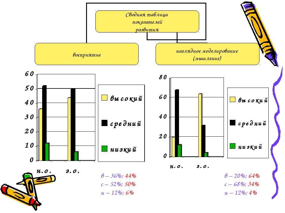 в – 36%; 44% с – 52%; 50% н – 12%; 6% в – 20%; 64% с – 68%; 34% н – 12%; 4%