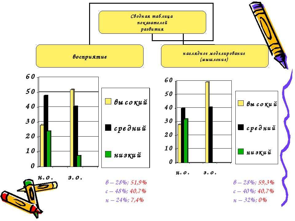 в – 28%; 51,9% с – 48%; 40,7% н – 24%; 7,4% в – 28%; 59,3% с – 40%; 40,7% н –...