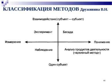 * КЛАССИФИКАЦИЯ МЕТОДОВ Дружинина В.Н.