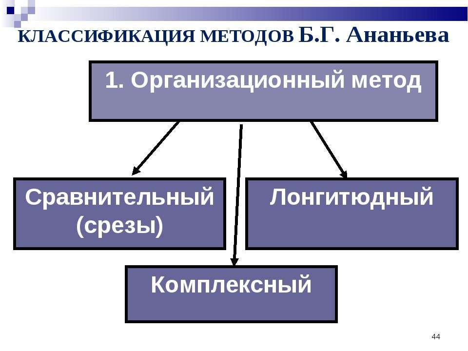 * 1. Организационный метод КЛАССИФИКАЦИЯ МЕТОДОВ Б.Г. Ананьева Комплексный Ло...