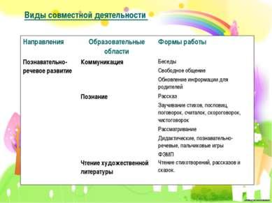 Виды совместной деятельности Направления Образовательные области Формы работы...