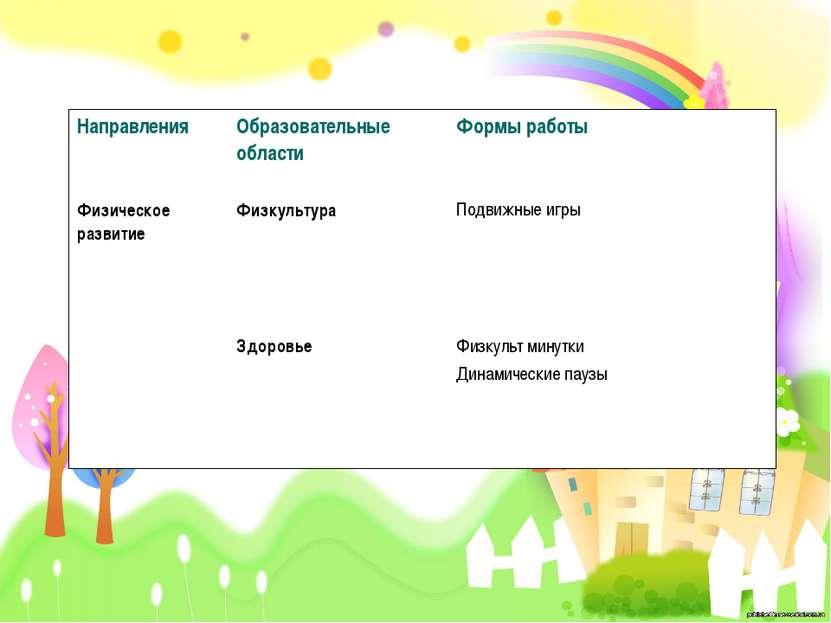 Направления Образовательные области Формы работы Физическое развитие Физкульт...