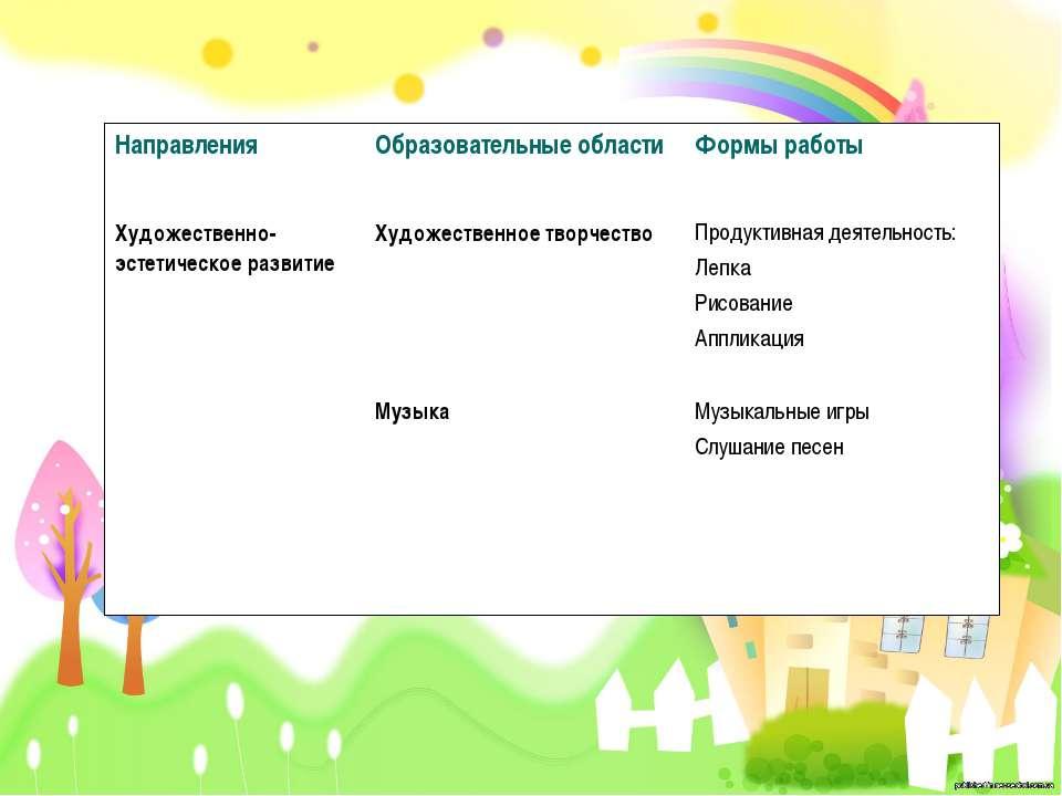 Направления Образовательные области Формы работы Художественно-эстетическое р...