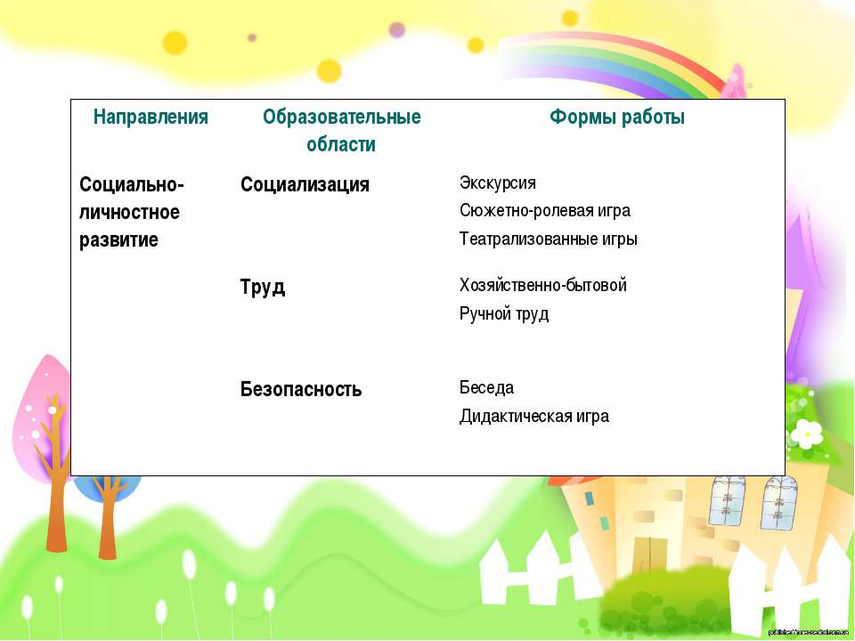 Направления Образовательные области Формы работы Социально-личностное развити...