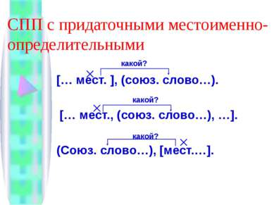 СПП с придаточными местоименно-определительными [… мест. ], (союз. слово…). [...