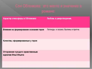 Сон Обломова: его место и значение в романе: Характер атмосферы в Обломовке Л...