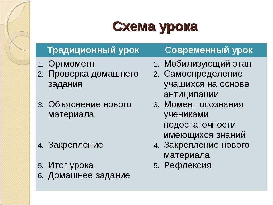 Схема урока Традиционный урок Современный урок Оргмомент Проверка домашнего з...
