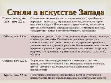 Стили в искусстве Запада Примитивизм, кон. XIX – нач. XX в. Следование нормам...
