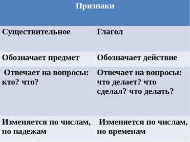 Признаки Существительное Глагол Обозначает предмет Обозначает действие Отвеча...